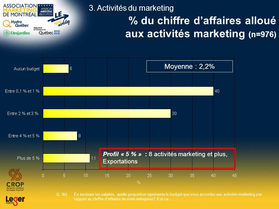 % du chiffre d'affaires alloué aux activités marketing (n=976)