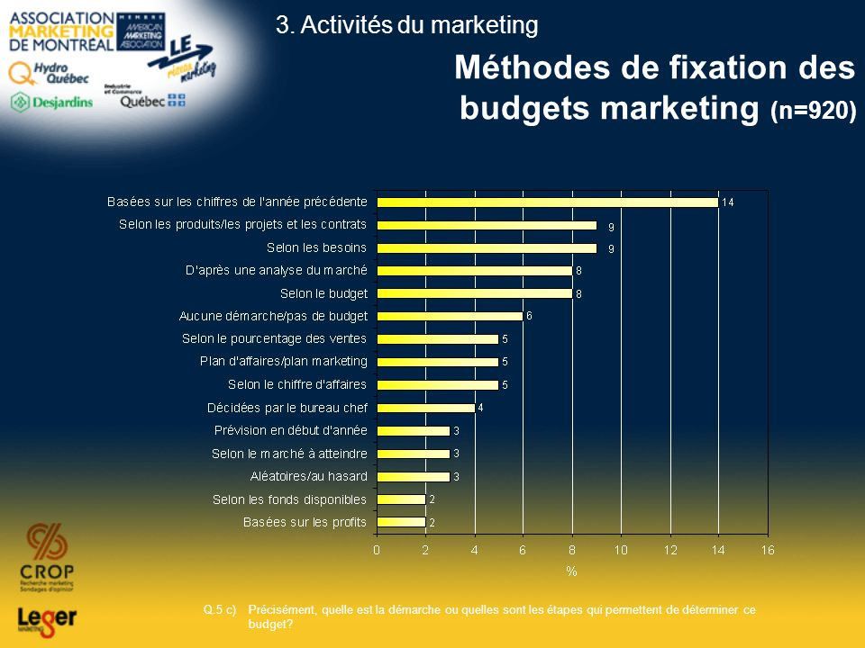 Méthodes de fixation des budgets marketing (n=920)