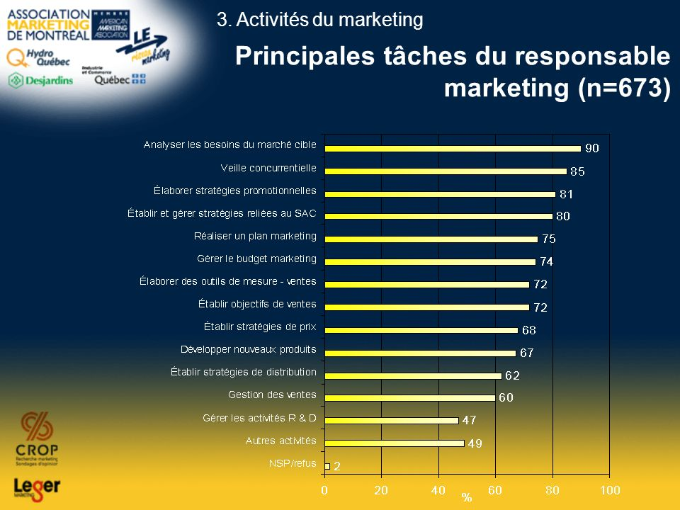 Principales tâches du responsable marketing (n=673)
