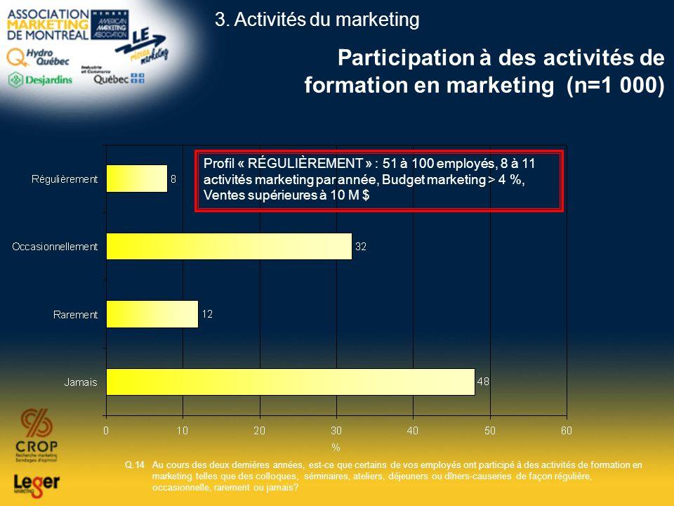 Participation à des activités de formation en marketing (n=1 000)