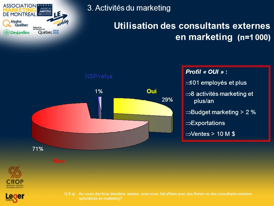 Utilisation des consultants externes en marketing (n=1 000)