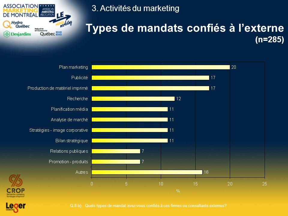 Types de mandats confiés à l'externe (n=285)