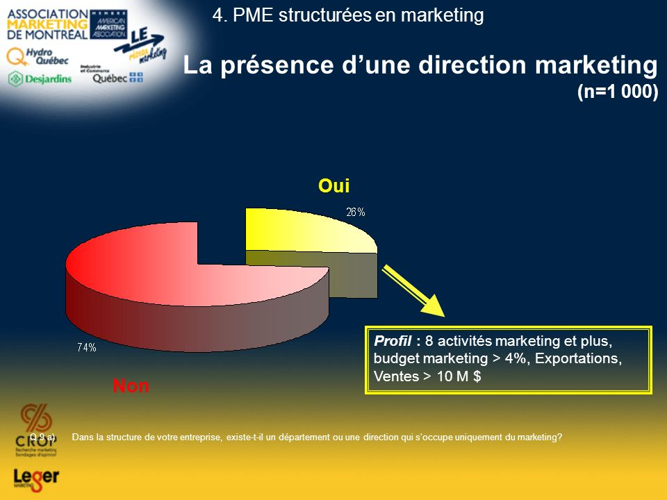 La présence d'une direction marketing (n=1 000)