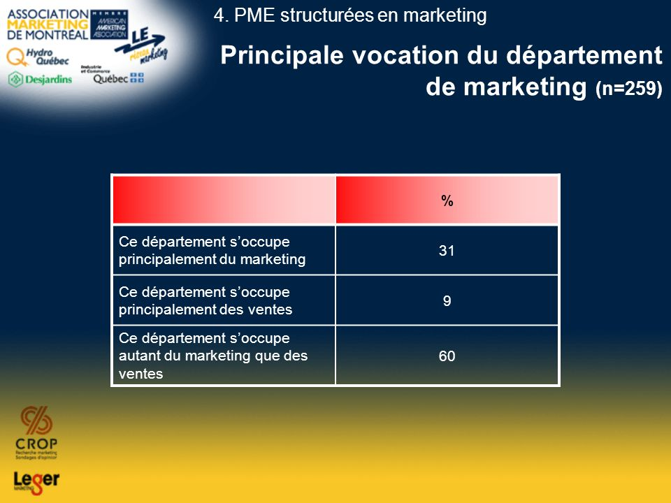 Principale vocation du département de marketing (n=259)