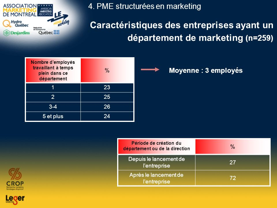 4. PME structurées en marketing