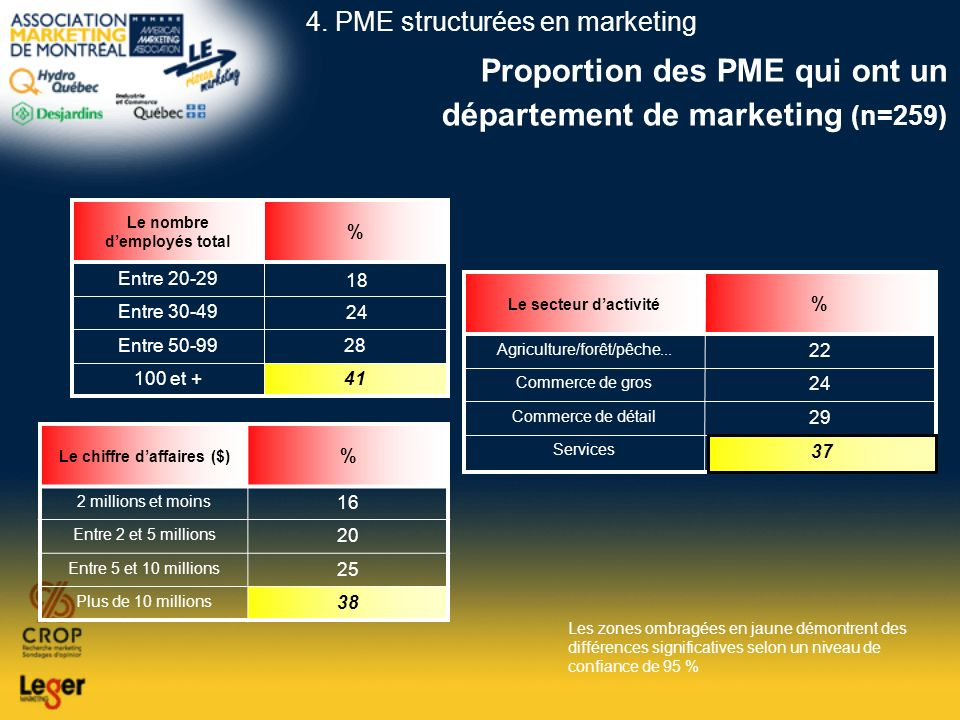 Proportion des PME qui ont un département de marketing (n=259)