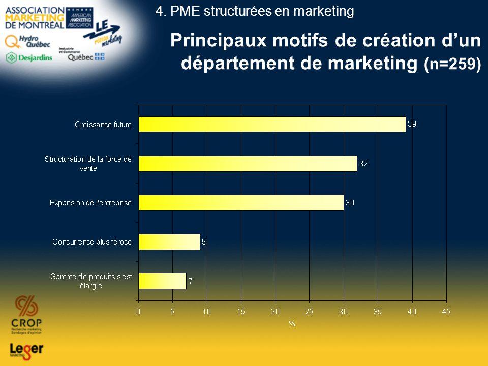 Principaux motifs de création d'un département de marketing (n=259)