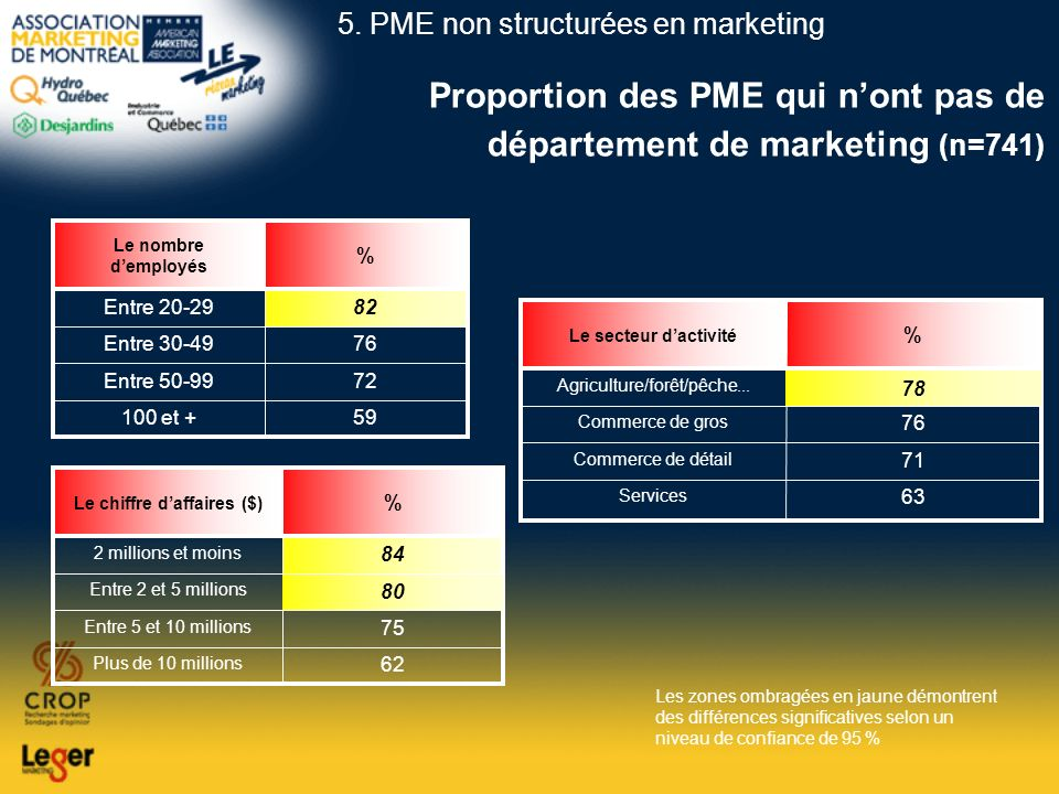 Proportion des PME qui n'ont pas de département de marketing (n=741)