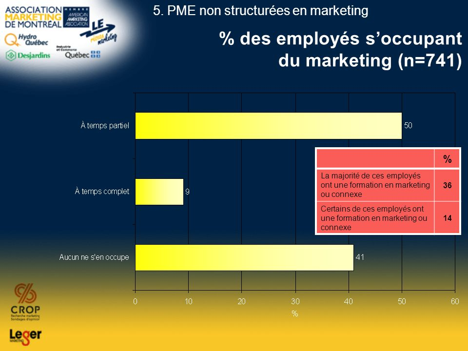 % des employés s'occupant du marketing (n=741)