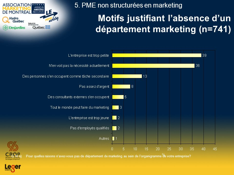 Motifs justifiant l'absence d'un département marketing (n=741)