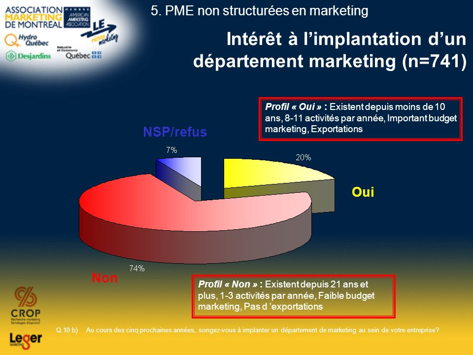Intérêt à l'implantation d'un département marketing (n=741)