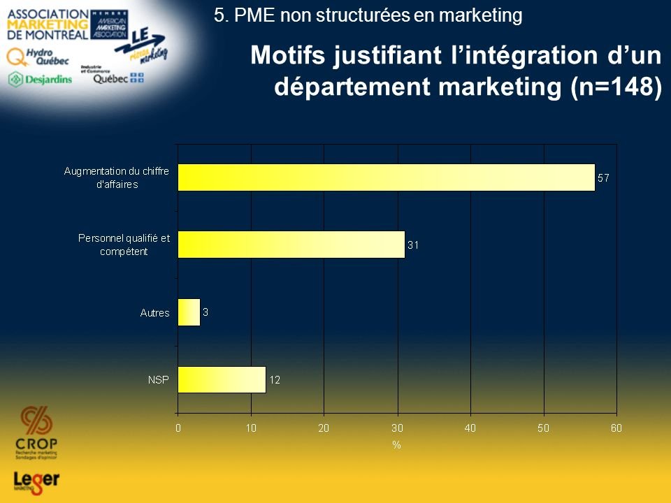 Motifs justifiant l'intégration d'un département marketing (n=148)