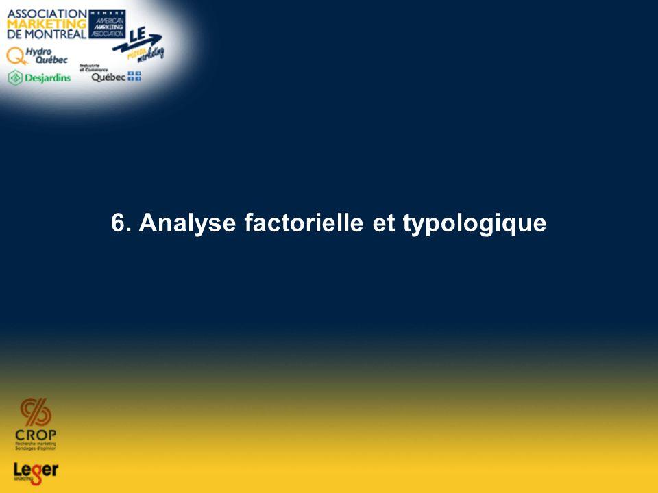 6. Analyse factorielle et typologique
