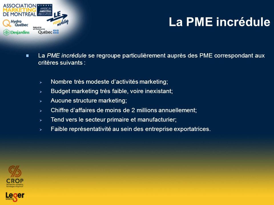 La PME incrédule La PME incrédule se regroupe particulièrement auprès des PME correspondant aux critères suivants :