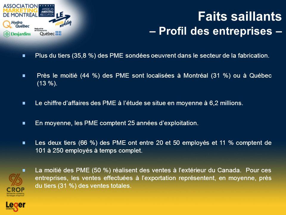 Faits saillants – Profil des entreprises –
