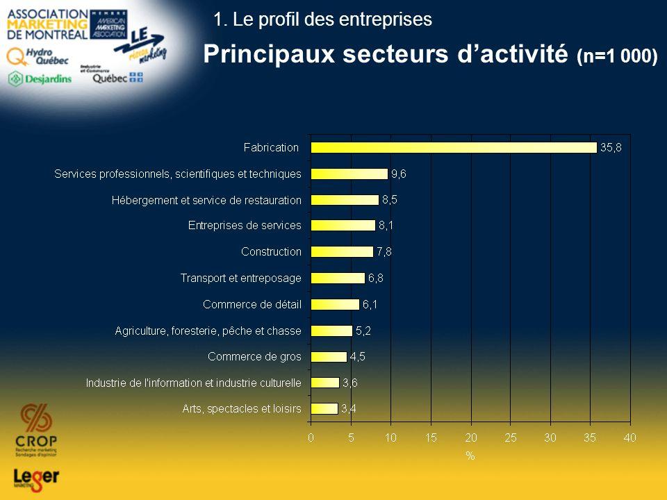 Principaux secteurs d'activité (n=1 000)