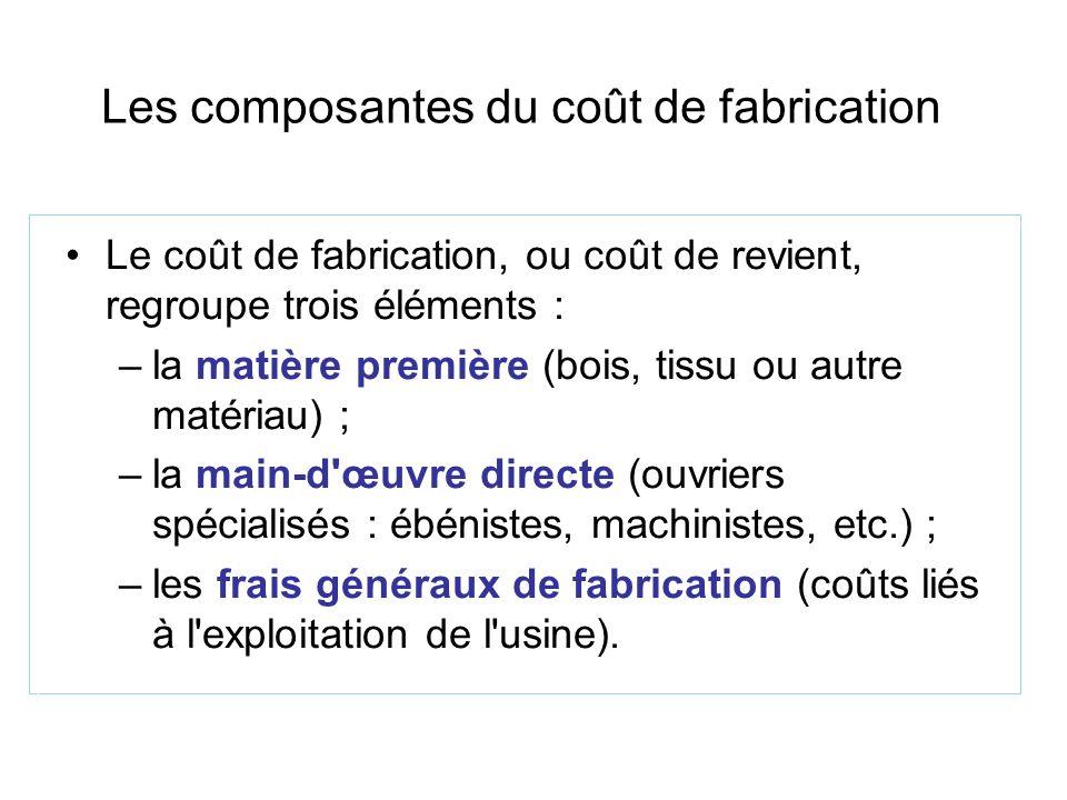 Les composantes du coût de fabrication