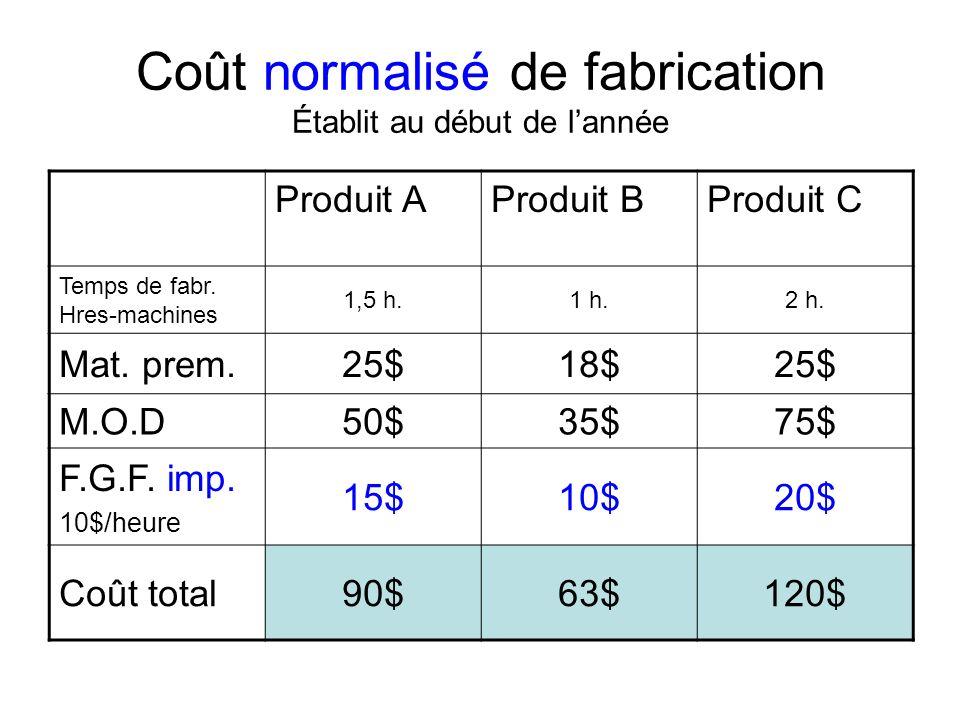 Coût normalisé de fabrication Établit au début de l'année