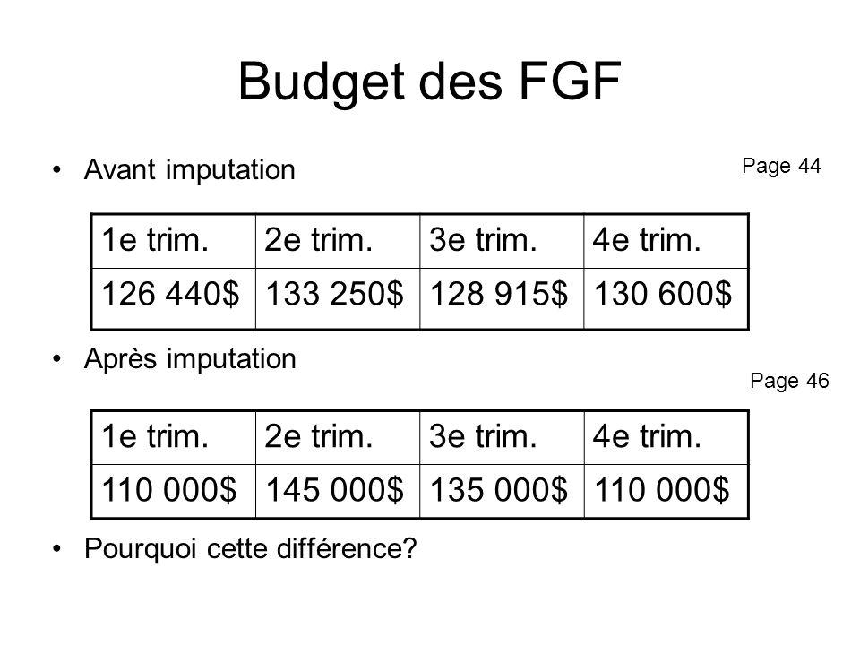 Budget des FGF 1e trim. 2e trim. 3e trim. 4e trim. 126 440$ 133 250$