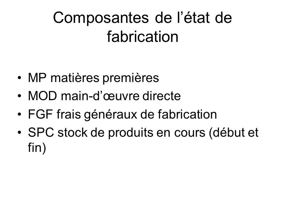 Composantes de l'état de fabrication