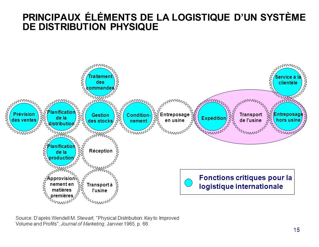 PRINCIPAUX ÉLÉMENTS DE LA LOGISTIQUE D'UN SYSTÈME DE DISTRIBUTION PHYSIQUE