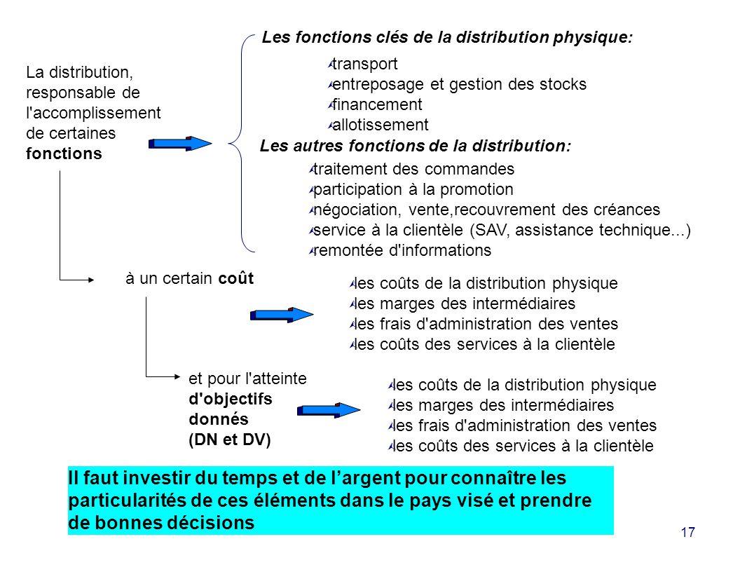 Les fonctions clés de la distribution physique: