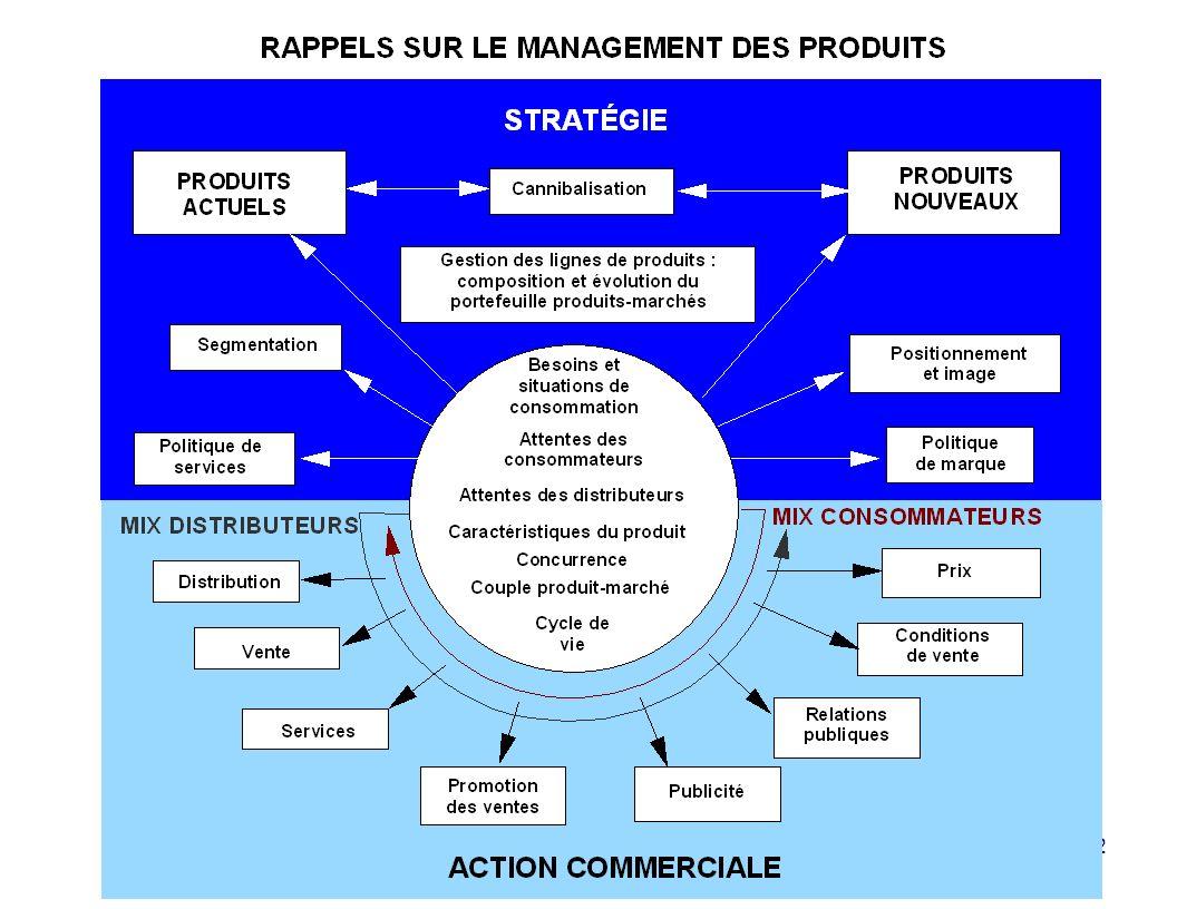 La partie supérieure du schéma correspond aux choix stratégiques qui engagent l'entreprise à long terme au niveau de son portefeuille de produits.