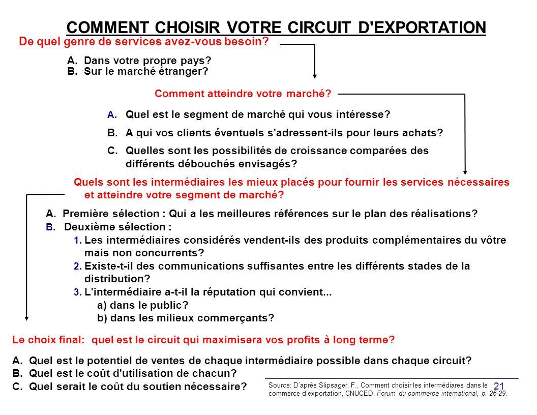COMMENT CHOISIR VOTRE CIRCUIT D EXPORTATION