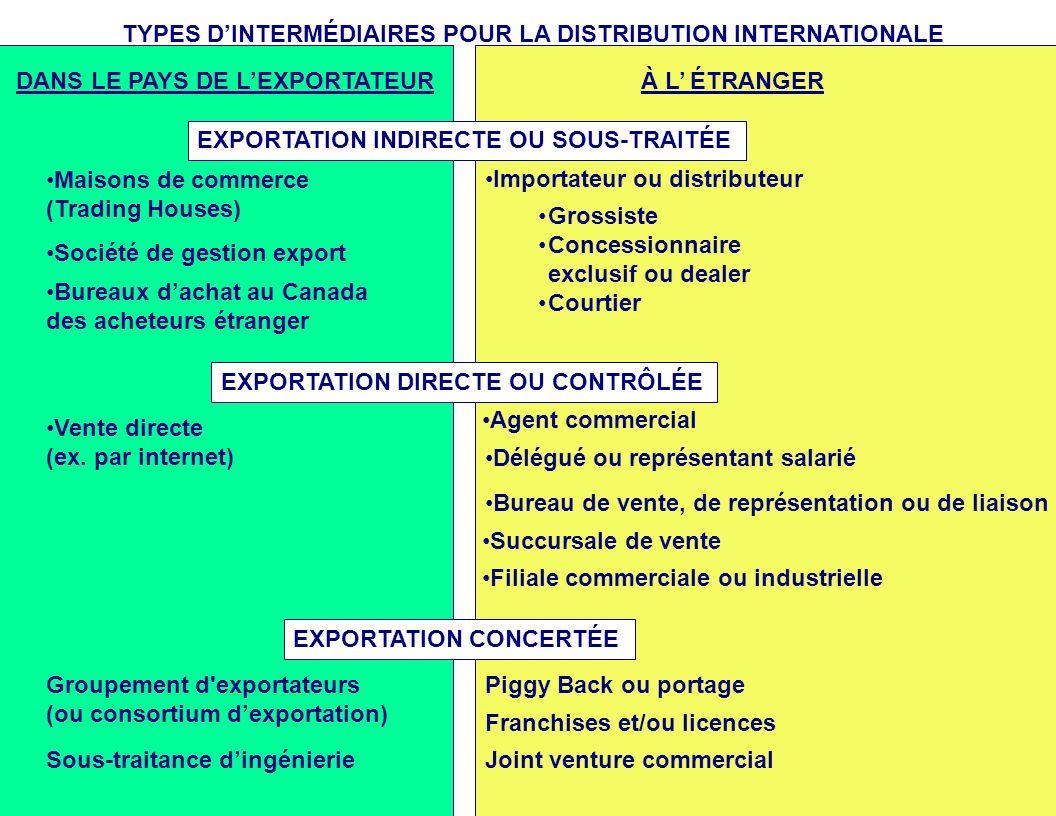 TYPES D'INTERMÉDIAIRES POUR LA DISTRIBUTION INTERNATIONALE