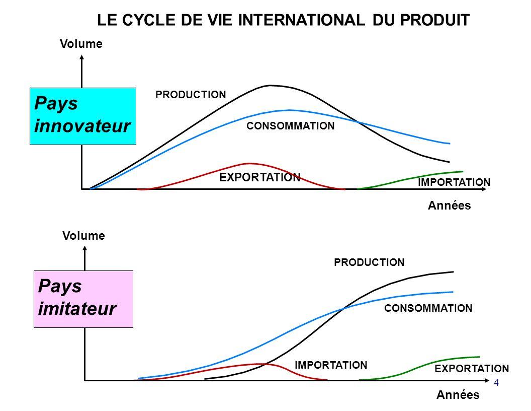Pays innovateur Pays imitateur