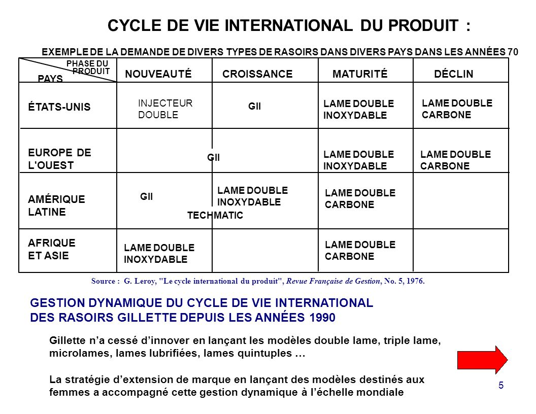 CYCLE DE VIE INTERNATIONAL DU PRODUIT :