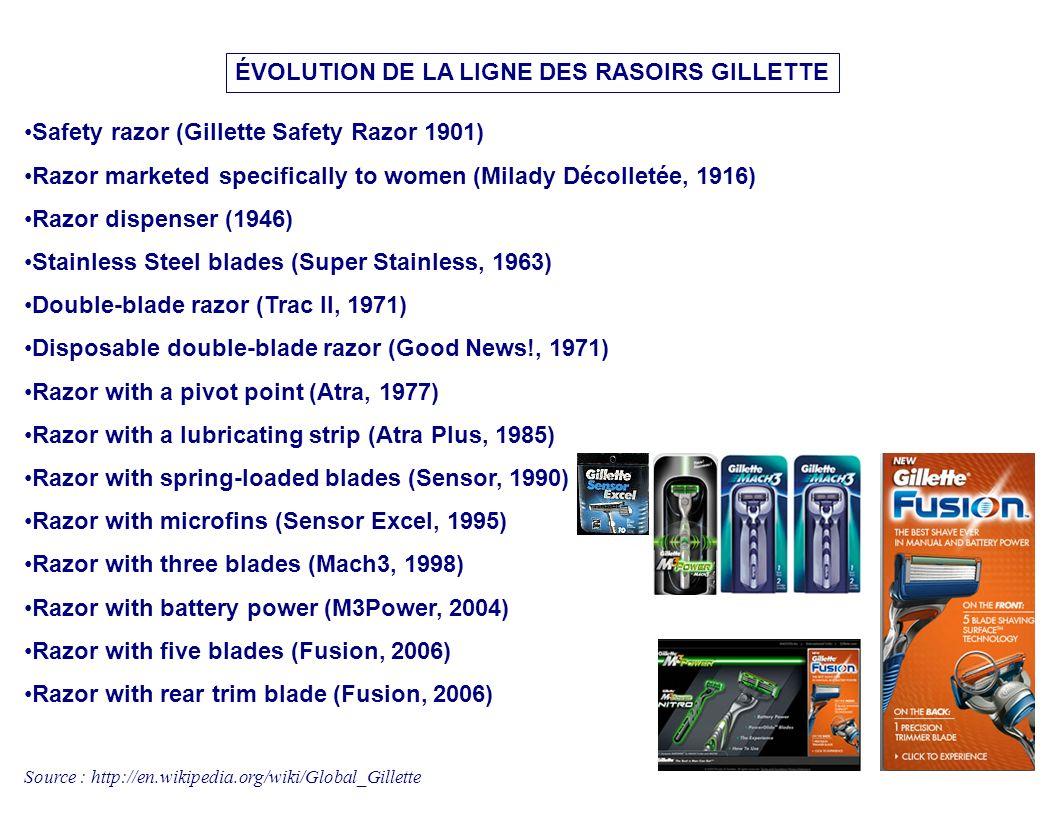 ÉVOLUTION DE LA LIGNE DES RASOIRS GILLETTE