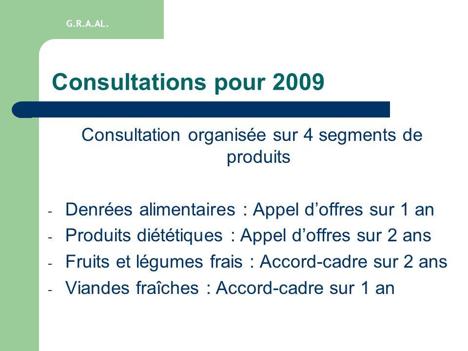 Consultation organisée sur 4 segments de produits