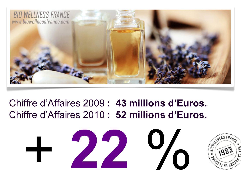 + 22 % Chiffre d'Affaires 2009 : 43 millions d'Euros.