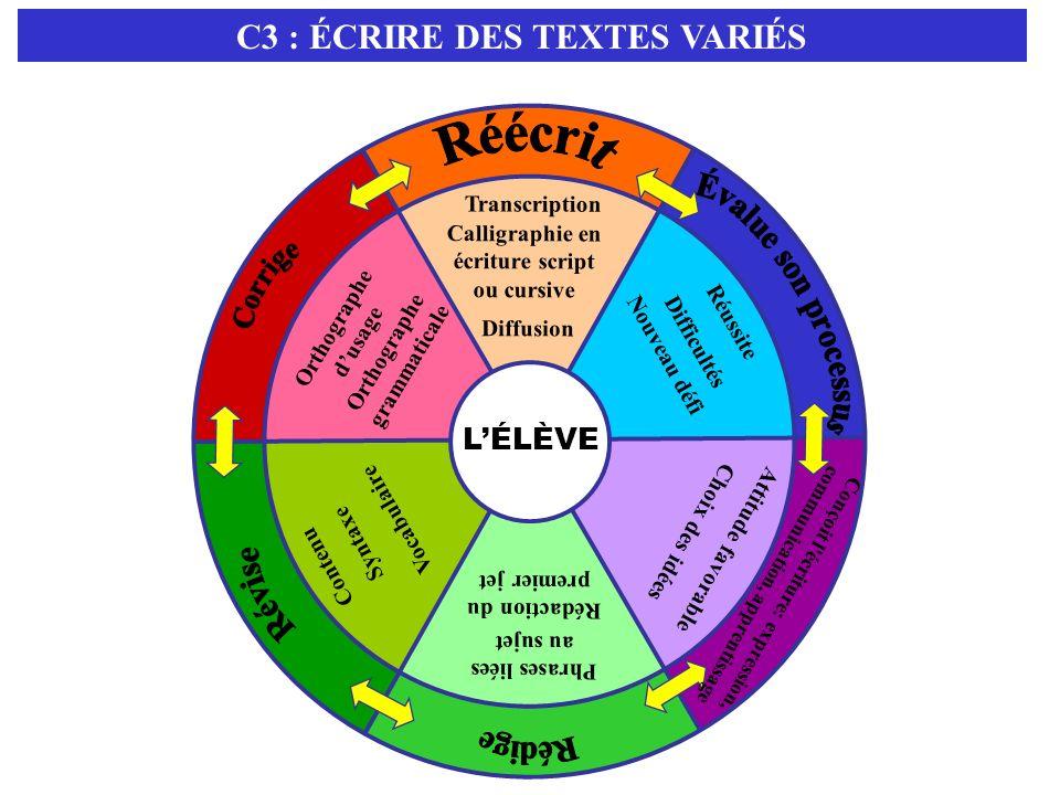 Réécrit C3 : ÉCRIRE DES TEXTES VARIÉS L'ÉLÈVE Évalue son processus