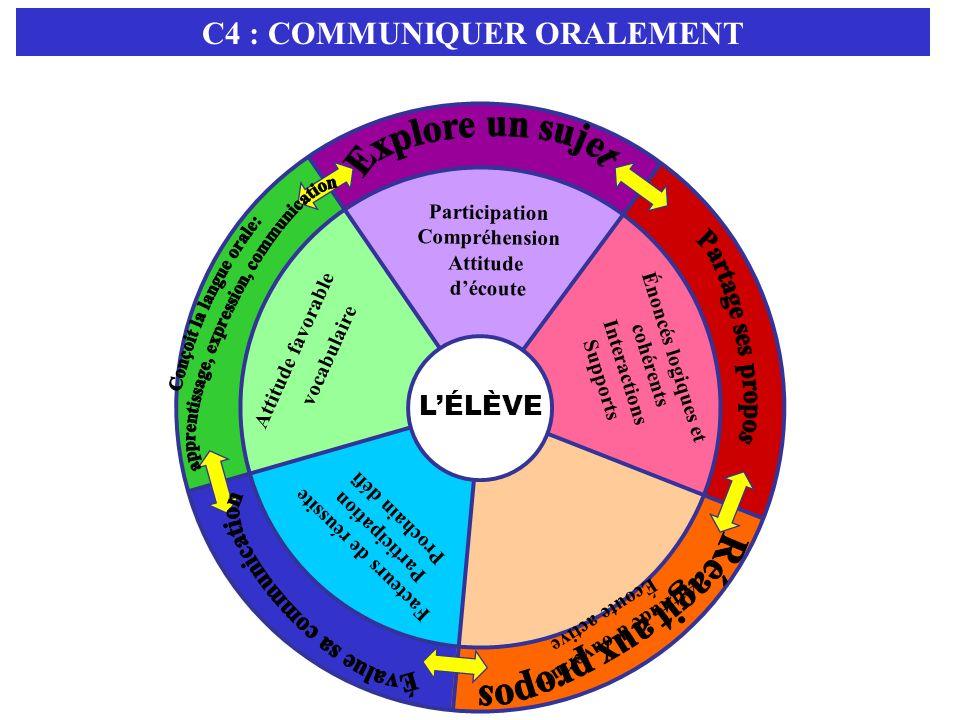 C4 : COMMUNIQUER ORALEMENT Explore un sujet Partage ses propos