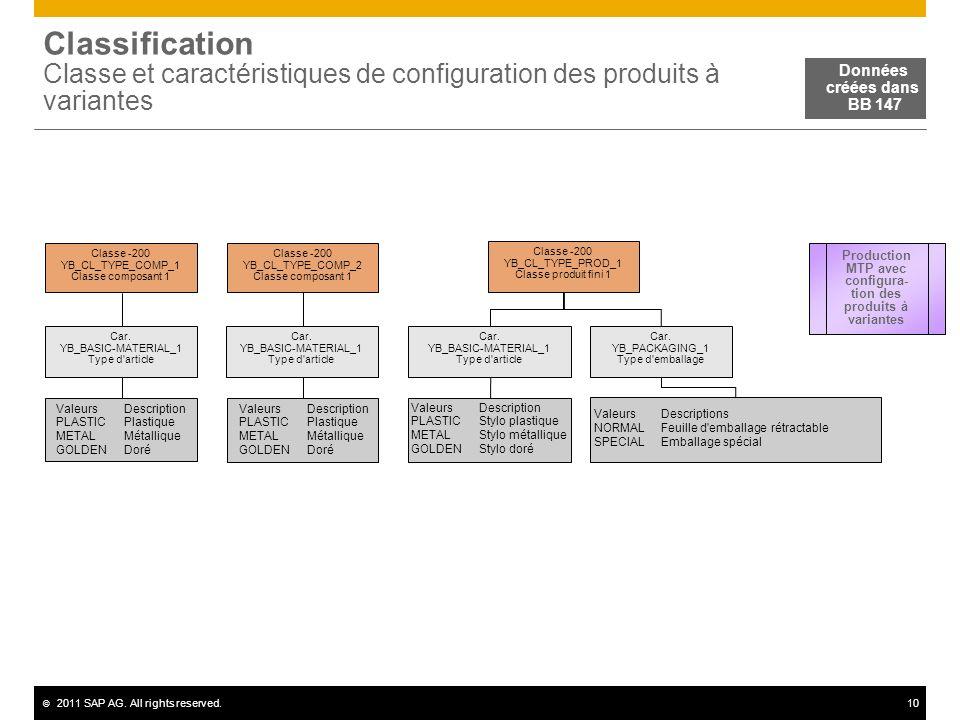Production MTP avec configura-tion des produits à variantes