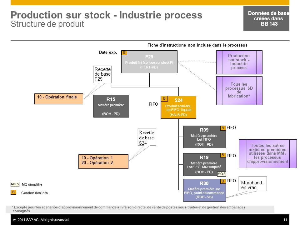 Production sur stock - Industrie process Structure de produit