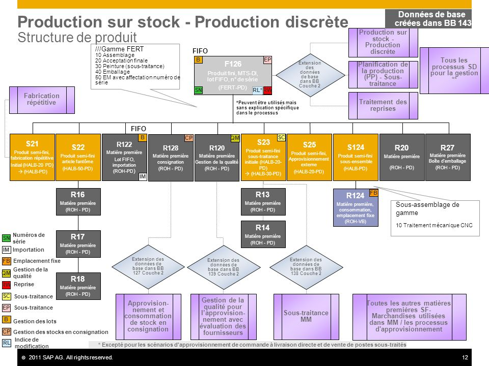 Production sur stock - Production discrète Structure de produit