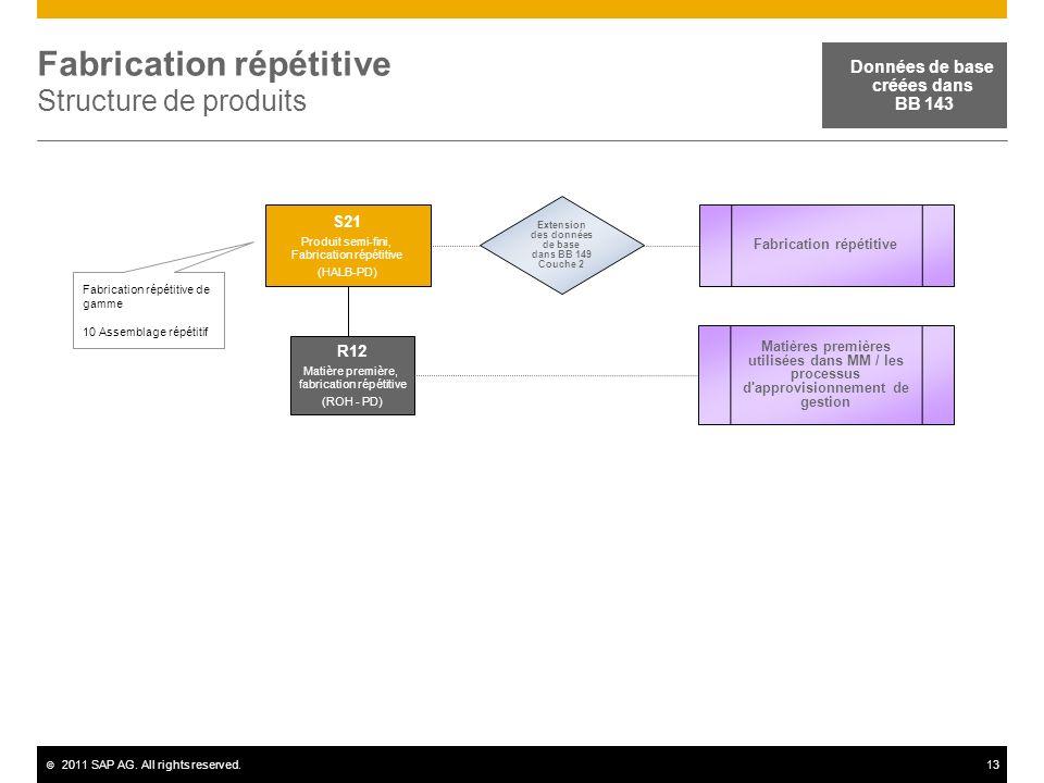 Fabrication répétitive Structure de produits