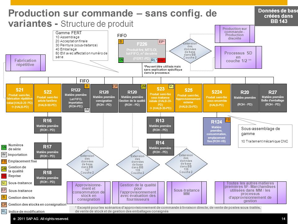 Production sur commande – sans config
