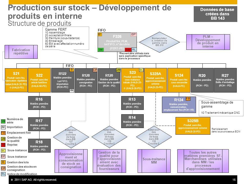 Production sur stock – Développement de produits en interne Structure de produits