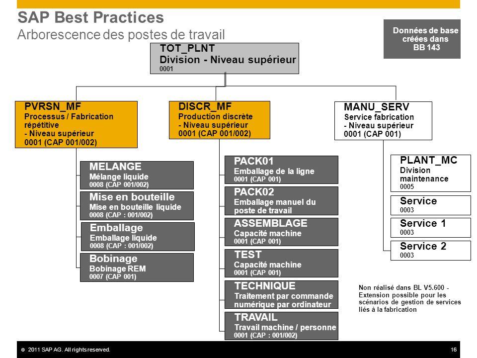 SAP Best Practices Arborescence des postes de travail