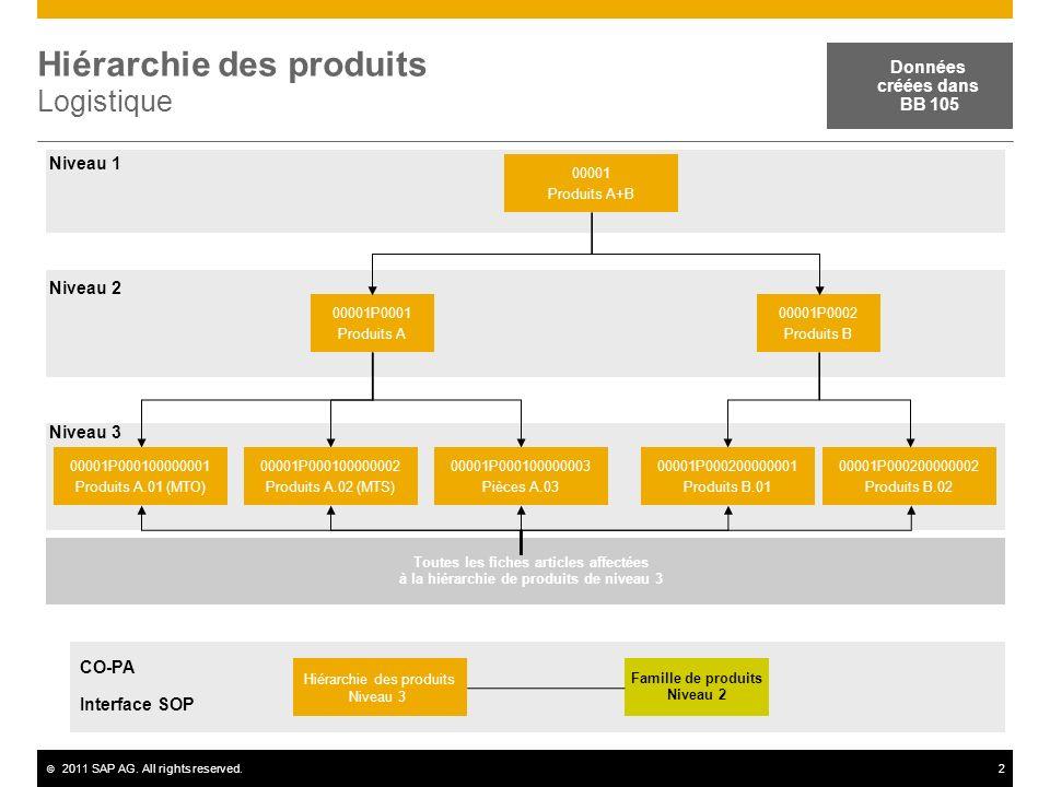 Hiérarchie des produits Logistique