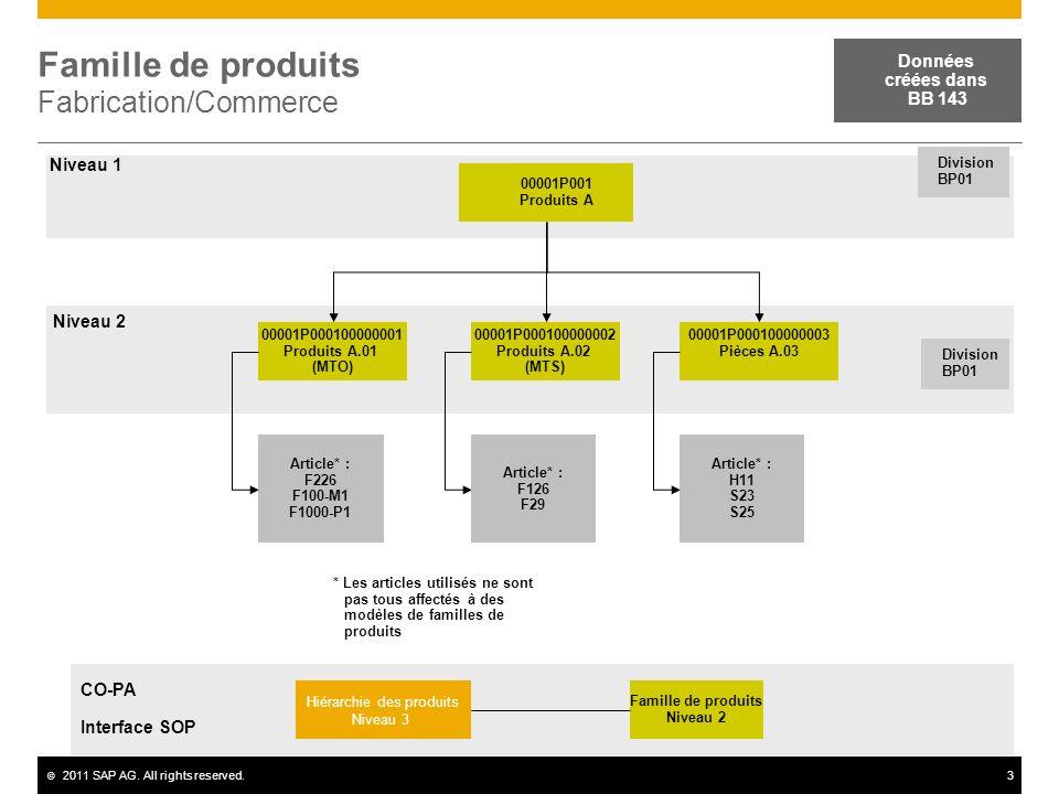 Famille de produits Fabrication/Commerce