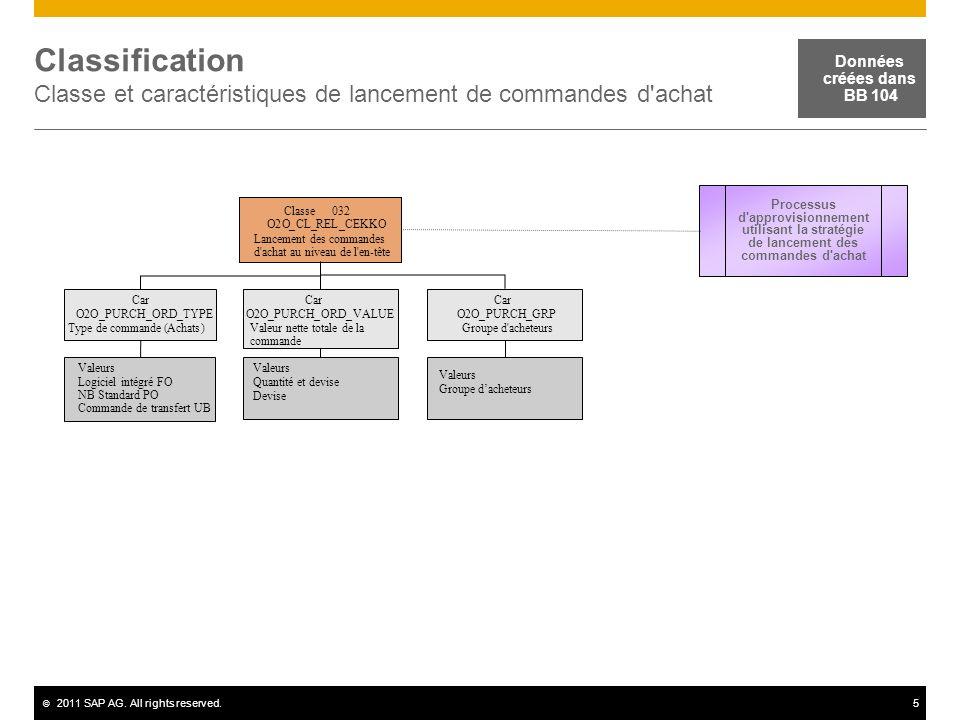 Classification Classe et caractéristiques de lancement de commandes d achat