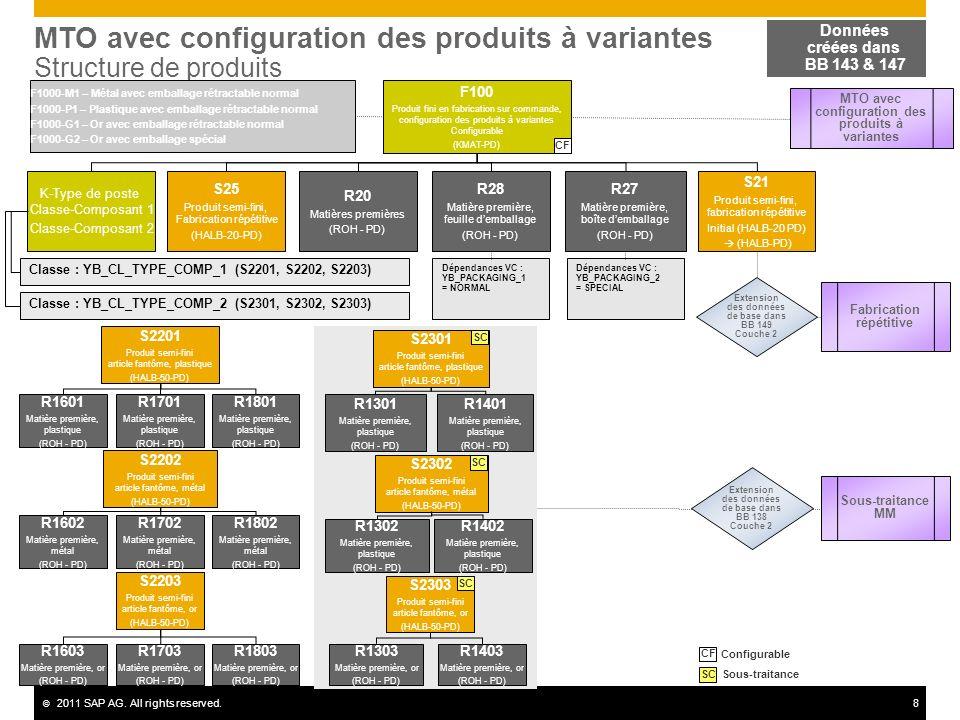 MTO avec configuration des produits à variantes Structure de produits