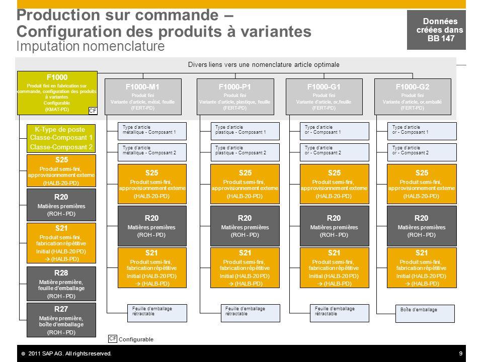 Production sur commande – Configuration des produits à variantes Imputation nomenclature