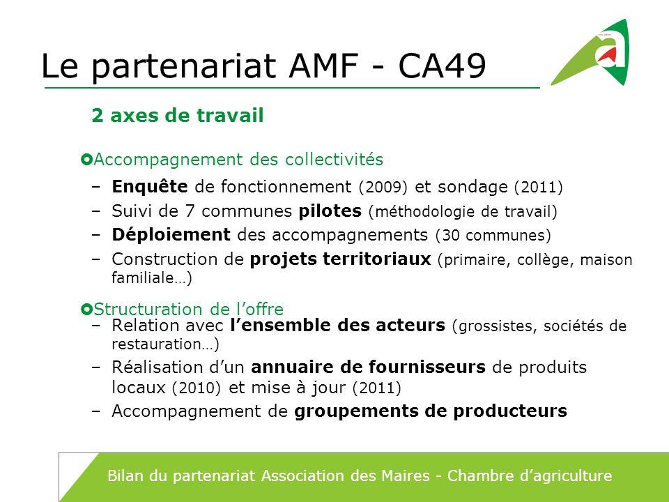 Le partenariat AMF - CA49 2 axes de travail
