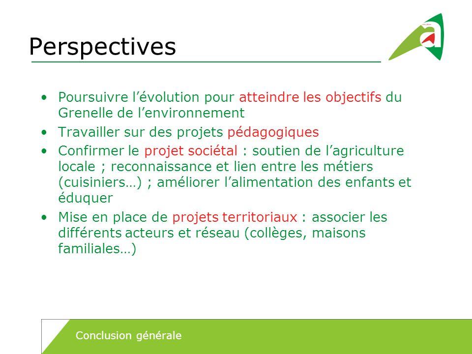 Perspectives Poursuivre l'évolution pour atteindre les objectifs du Grenelle de l'environnement. Travailler sur des projets pédagogiques.